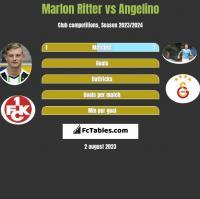 Marlon Ritter vs Angelino h2h player stats
