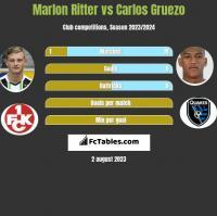 Marlon Ritter vs Carlos Gruezo h2h player stats