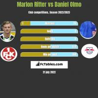 Marlon Ritter vs Daniel Olmo h2h player stats
