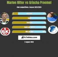 Marlon Ritter vs Grischa Proemel h2h player stats