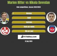 Marlon Ritter vs Nikola Dovedan h2h player stats