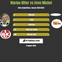 Marlon Ritter vs Sven Michel h2h player stats