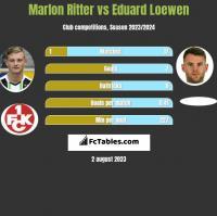 Marlon Ritter vs Eduard Loewen h2h player stats