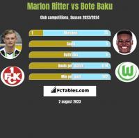 Marlon Ritter vs Bote Baku h2h player stats