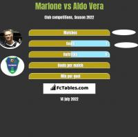 Marlone vs Aldo Vera h2h player stats
