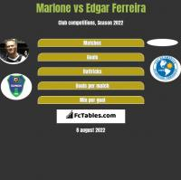 Marlone vs Edgar Ferreira h2h player stats