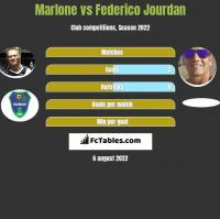 Marlone vs Federico Jourdan h2h player stats