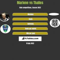 Marlone vs Thalles h2h player stats