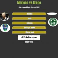 Marlone vs Breno h2h player stats