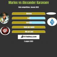 Marlos vs Ołeksandr Karawajew h2h player stats