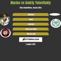 Marlos vs Andrij Totowitskij h2h player stats