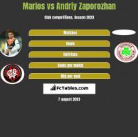 Marlos vs Andriy Zaporozhan h2h player stats