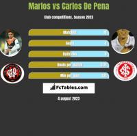 Marlos vs Carlos De Pena h2h player stats