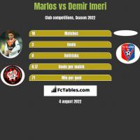 Marlos vs Demir Imeri h2h player stats