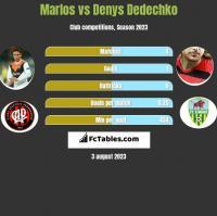 Marlos vs Denys Dedechko h2h player stats