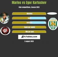 Marlos vs Egor Kartushov h2h player stats