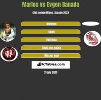 Marlos vs Evgen Banada h2h player stats