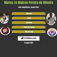 Marlos vs Maicon Pereira de Oliveira h2h player stats