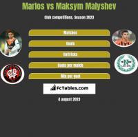 Marlos vs Maksym Malyshev h2h player stats