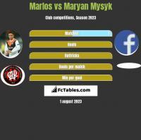 Marlos vs Maryan Mysyk h2h player stats