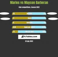 Marlos vs Maycon Barberan h2h player stats