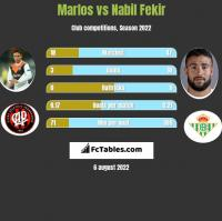 Marlos vs Nabil Fekir h2h player stats