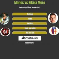 Marlos vs Nikola Moro h2h player stats