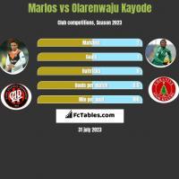 Marlos vs Olarenwaju Kayode h2h player stats