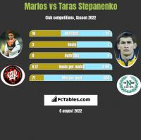 Marlos vs Taras Stepanenko h2h player stats