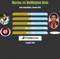 Marlos vs Wellington Nem h2h player stats