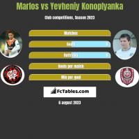 Marlos vs Yevheniy Konoplyanka h2h player stats