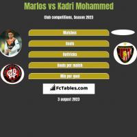 Marlos vs Kadri Mohammed h2h player stats