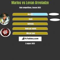 Marlos vs Levan Arveladze h2h player stats