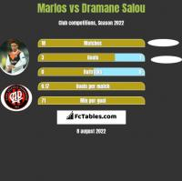 Marlos vs Dramane Salou h2h player stats