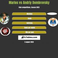 Marlos vs Andriy Dombrovsky h2h player stats