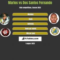 Marlos vs Dos Santos Fernando h2h player stats