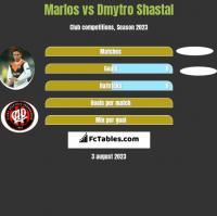 Marlos vs Dmytro Shastal h2h player stats