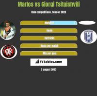 Marlos vs Giorgi Tsitaishvili h2h player stats