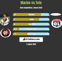Marlos vs Tete h2h player stats