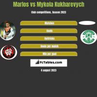 Marlos vs Mykola Kukharevych h2h player stats
