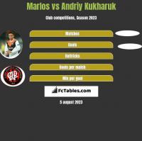 Marlos vs Andriy Kukharuk h2h player stats