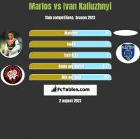 Marlos vs Ivan Kaliuzhnyi h2h player stats