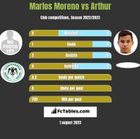 Marlos Moreno vs Arthur h2h player stats