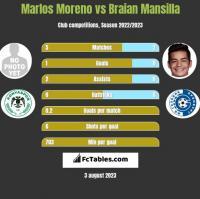 Marlos Moreno vs Braian Mansilla h2h player stats