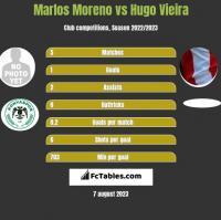Marlos Moreno vs Hugo Vieira h2h player stats