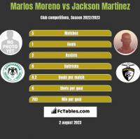 Marlos Moreno vs Jackson Martinez h2h player stats