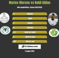 Marlos Moreno vs Nabil Ghilas h2h player stats