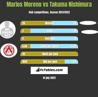 Marlos Moreno vs Takuma Nishimura h2h player stats