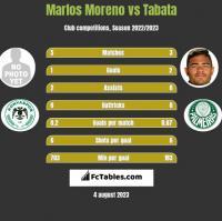 Marlos Moreno vs Tabata h2h player stats