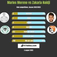 Marlos Moreno vs Zakaria Naidji h2h player stats